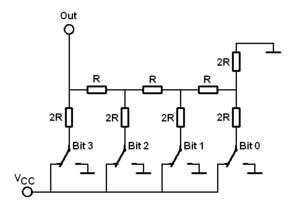 Das klassische R2R-Netzwerk