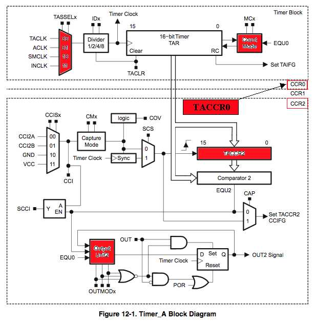 projects:4e4th:4e4th:start:msp430g2553_experimente:timera-blockdiagram.jpg