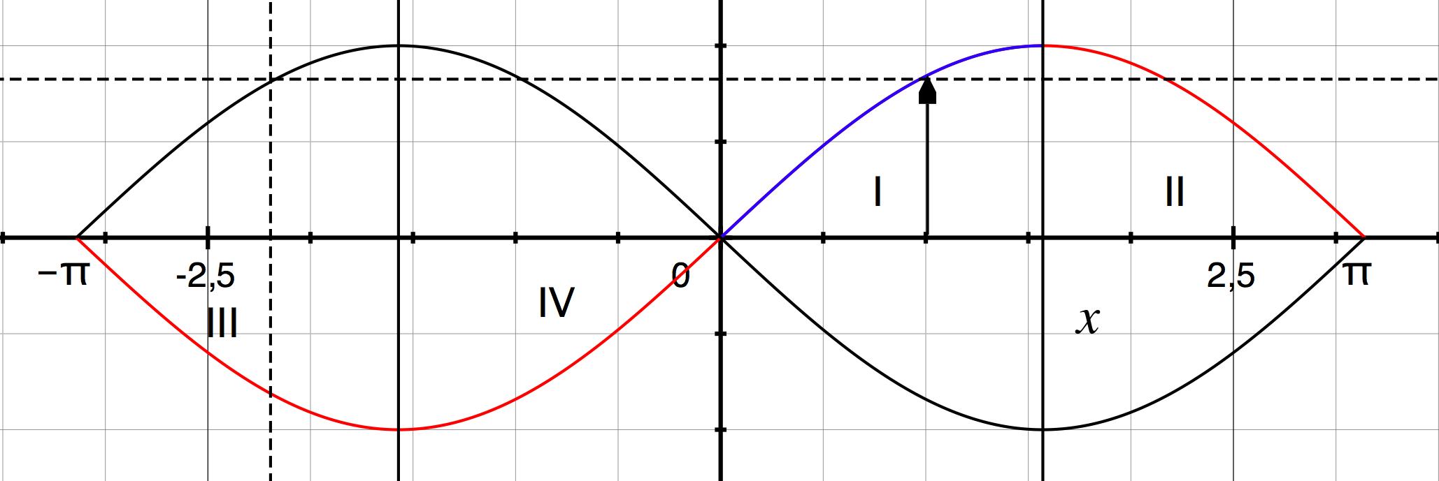 sinus negative Gradzahl, -180..-90