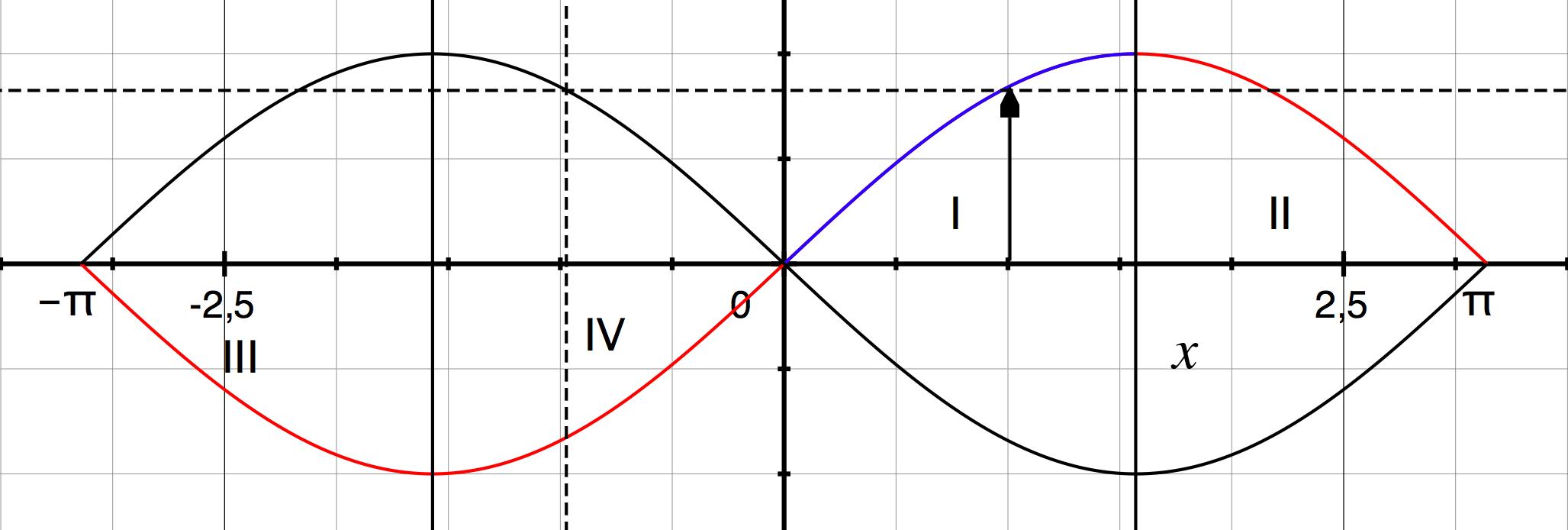 sinus negative Gradzahl, -90..0
